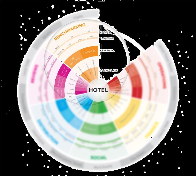 Hotel Data Type Chart